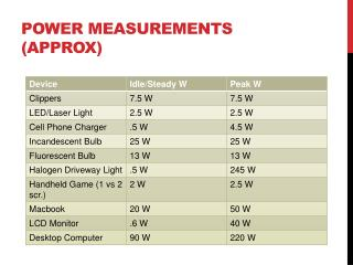 Power measurements ( approx )