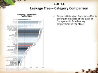 COFFEE Leakage Tree – Category Comparison
