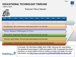 Wave Theory:  Agricultural Wave 8000 BC—1650-1750  AD | 1750—1955--Industrial Wave |  1950—2000 Information Wave