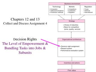 Chapters 12 and 13 Collect and Discuss Assignment 4 D ecision Rights The Level of Empowerment & Bundling Tasks into Jobs