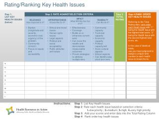 Rating/Ranking  Key Health Issues