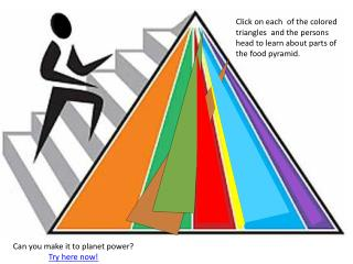 Click on each  of the colored triangles  and the persons head to learn about parts of the food pyramid.