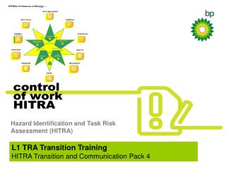 Hazard Identification and Task Risk Assessment (HITRA)