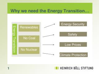 Why we need the Energy  Transition…