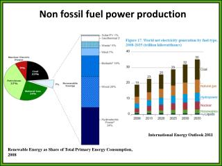 Non  fossil fuel power production