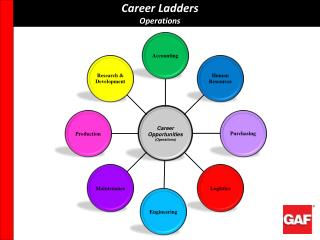 Career Ladders Operations
