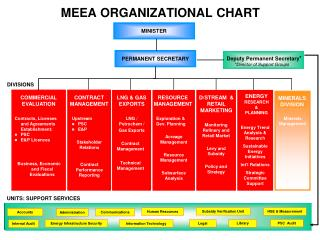 MEEA ORGANIZATIONAL CHART