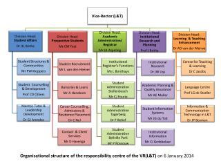 Organisational structure of the responsibility centre of the VR(L&T)  on 6 January 2014