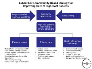 Exhibit ES-1.  Community-Based Strategy  for Improving Care  of  High-Cost  Patients