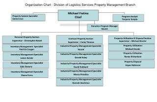 Organization Chart  - Division of Logistics Services Property Management Branch