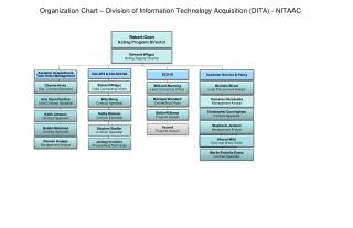 Organization Chart  – Division of Information Technology Acquisition (DITA) - NITAAC