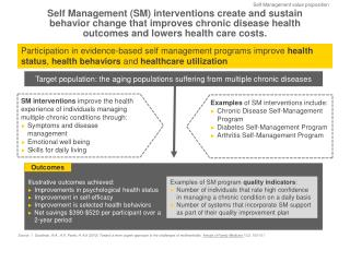 Self Management (SM) interventions create and sustain  behavior change that improves  chronic disease health  outcomes