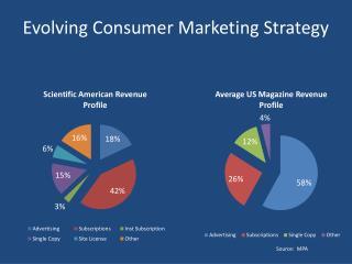 Evolving Consumer Marketing Strategy
