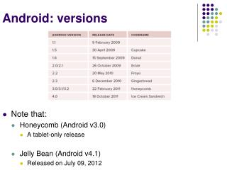 Android: versions