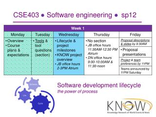 CSE403  ?  Software engineering  ?  sp12