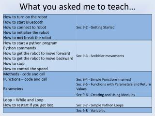 What you asked me to teach…