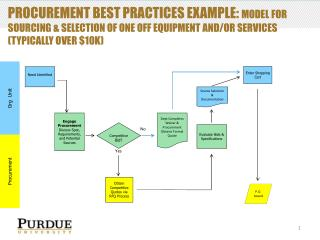 Procurement Best Practices Example:  Model  for   sourcing & selection of One Off equipment and/or services (Typical