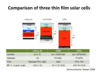 Comparison of three thin film solar cells