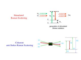 Stimulated  Raman Scattering
