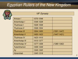 Egyptian Rulers of the New Kingdom