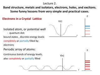 Electrons in a Crystal  Lattice
