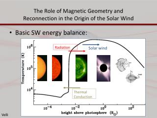 The Role of Magnetic Geometry and Reconnection in the Origin of the Solar Wind