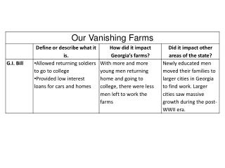our vanishing farms ppt 1