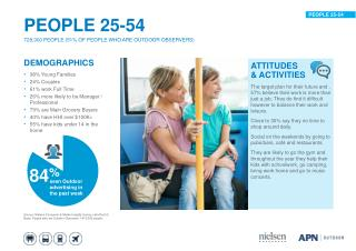DEMOGRAPHICS 38% Young Families 24% Couples 61% work Full Time 26% more likely to be Manager / Professional 79% are Main