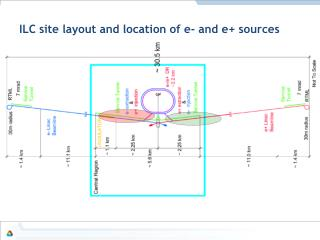 ILC site layout and location of e- and e+ sources