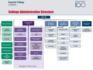 College Administrative Structure