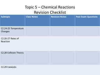 Topic 5 – Chemical Reactions Revision Checklist