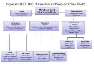 Organization Chart - Office of Acquisitions  and Management Policy ( OAMP)
