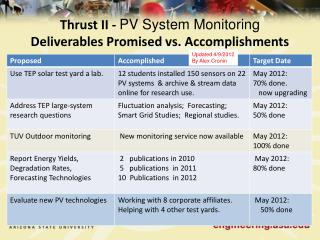 Thrust II -  PV System Monitoring Deliverables Promised vs.  Accomplishments