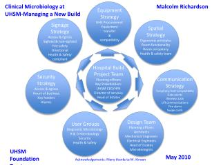 Clinical Microbiology at UHSM-Managing a New Build