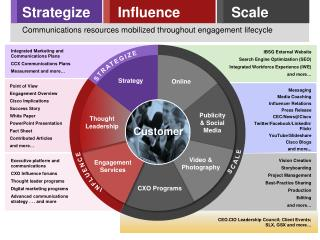 Strategize Influence Scale Communications resources mobilized throughout engagement lifecycle