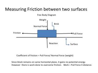 Measuring Friction between two surfaces