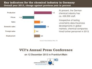 Key  indicators for the chemical industry  in Germany