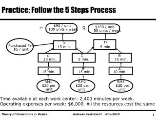 Practice; Follow the 5 Steps Process