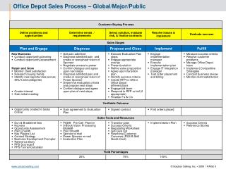 Office Depot Sales  Process  – Global/Major/Public