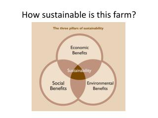 How sustainable is this farm?
