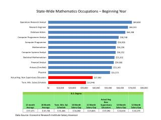 State-Wide Mathematics Occupations – Beginning Year