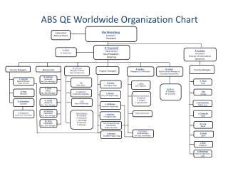 ABS QE Worldwide Organization Chart