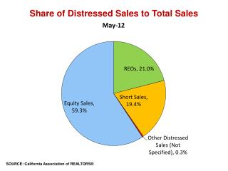 Share of Distressed Sales to Total Sales