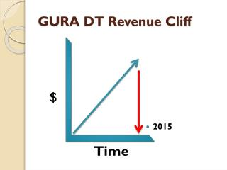 GURA DT Revenue Cliff