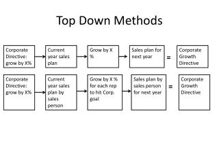 Top Down Methods