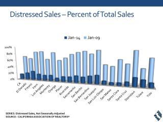 Distressed Sales – Percent of Total Sales