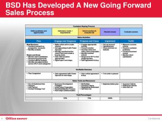 BSD Has Developed A New Going Forward Sales Process