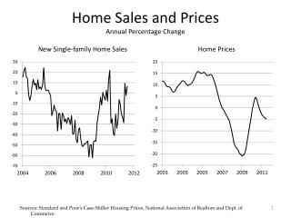 Home Sales and Prices Annual Percentage Change