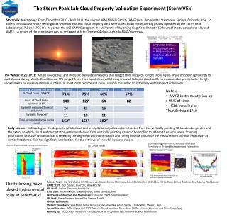 The Storm Peak Lab Cloud Property Validation Experiment (StormVEx)