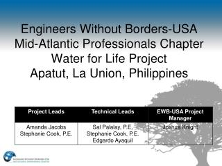 Engineers Without Borders-USA Mid-Atlantic Professionals Chapter Water for Life Project Apatut, La Union, Philippines